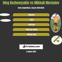 Oleg Kozhemyakin vs Mikhail Merkulov h2h player stats