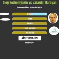 Oleg Kozhemyakin vs Varazdat Haroyan h2h player stats