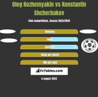 Oleg Kozhemyakin vs Konstantin Shcherbakov h2h player stats