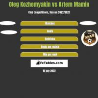 Oleg Kozhemyakin vs Artem Mamin h2h player stats