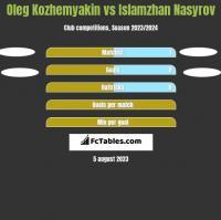 Oleg Kozhemyakin vs Islamzhan Nasyrov h2h player stats