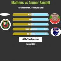 Matheus vs Connor Randall h2h player stats