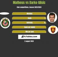 Matheus vs Darko Glisic h2h player stats