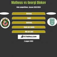Matheus vs Georgi Dinkov h2h player stats