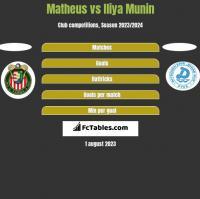 Matheus vs Iliya Munin h2h player stats