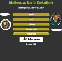 Matheus vs Martin Kostadinov h2h player stats