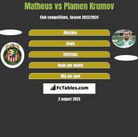 Matheus vs Plamen Krumov h2h player stats