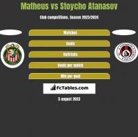Matheus vs Stoycho Atanasov h2h player stats