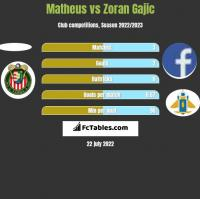 Matheus vs Zoran Gajic h2h player stats