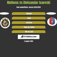 Matheus vs Aleksandar Isaevski h2h player stats