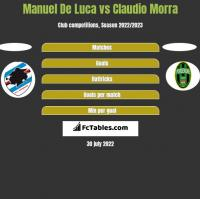 Manuel De Luca vs Claudio Morra h2h player stats