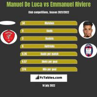 Manuel De Luca vs Emmanuel Riviere h2h player stats