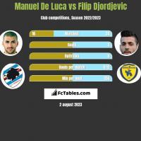Manuel De Luca vs Filip Djordjevic h2h player stats