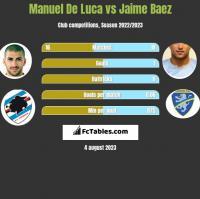 Manuel De Luca vs Jaime Baez h2h player stats