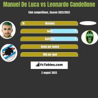 Manuel De Luca vs Leonardo Candellone h2h player stats