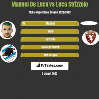 Manuel De Luca vs Luca Strizzolo h2h player stats