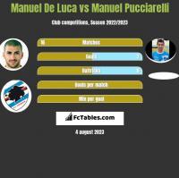 Manuel De Luca vs Manuel Pucciarelli h2h player stats