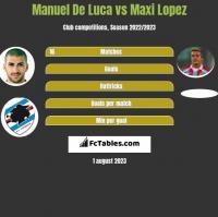 Manuel De Luca vs Maxi Lopez h2h player stats