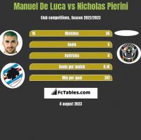 Manuel De Luca vs Nicholas Pierini h2h player stats
