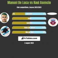 Manuel De Luca vs Raul Asencio h2h player stats