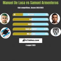 Manuel De Luca vs Samuel Armenteros h2h player stats