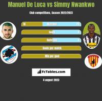 Manuel De Luca vs Simmy Nwankwo h2h player stats
