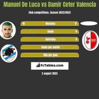 Manuel De Luca vs Damir Ceter Valencia h2h player stats