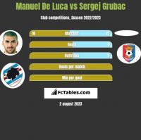 Manuel De Luca vs Sergej Grubac h2h player stats