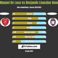 Manuel De Luca vs Benjamin Lhassine Kone h2h player stats