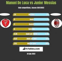 Manuel De Luca vs Junior Messias h2h player stats