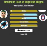 Manuel De Luca vs Augustus Kargbo h2h player stats