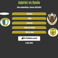 Gabriel vs Denis h2h player stats
