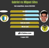 Gabriel vs Miguel Silva h2h player stats