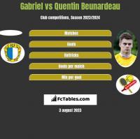Gabriel vs Quentin Beunardeau h2h player stats