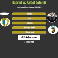 Gabriel vs Rafael Defendi h2h player stats