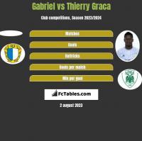 Gabriel vs Thierry Graca h2h player stats