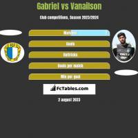 Gabriel vs Vanailson h2h player stats