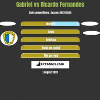 Gabriel vs Ricardo Fernandes h2h player stats