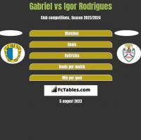 Gabriel vs Igor Rodrigues h2h player stats