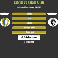 Gabriel vs Rafael Aflalo h2h player stats