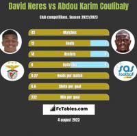 David Neres vs Abdou Karim Coulibaly h2h player stats