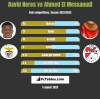 David Neres vs Ahmed El Messaoudi h2h player stats