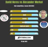 David Neres vs Alexander Merkel h2h player stats