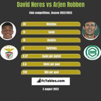 David Neres vs Arjen Robben h2h player stats