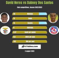 David Neres vs Dabney Dos Santos h2h player stats