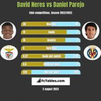 David Neres vs Daniel Parejo h2h player stats