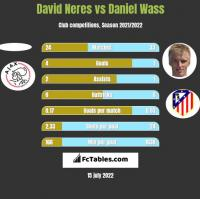 David Neres vs Daniel Wass h2h player stats