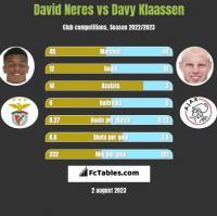 David Neres vs Davy Klaassen h2h player stats