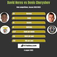 David Neres vs Denis Cheryshev h2h player stats