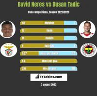 David Neres vs Dusan Tadic h2h player stats